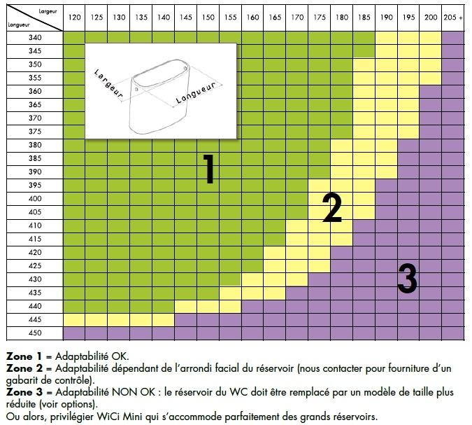 Tableau d'adaptabilité des réservoirs de WC pour lave-mains WiCi Concept