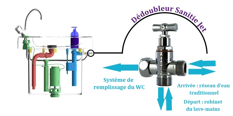 Wici recup rer l 39 eau du lavabo pour alimenter le wc for Systeme chasse d eau
