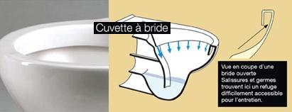 Présentation d'une cuvette WC sans bride